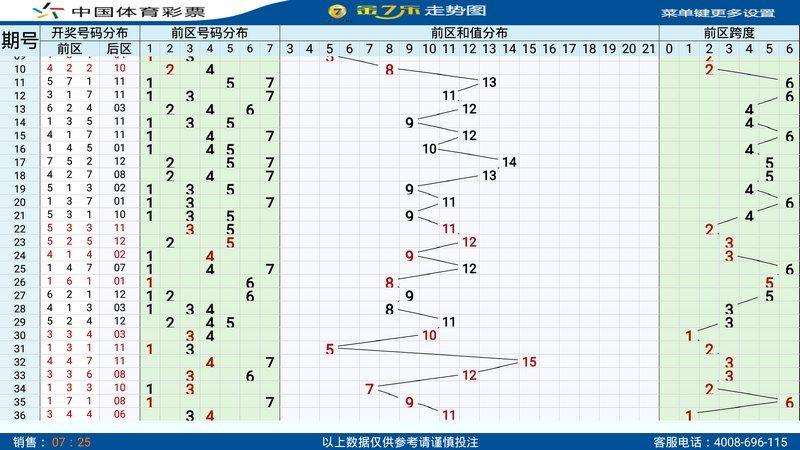 金7乐彩票走势图TV版