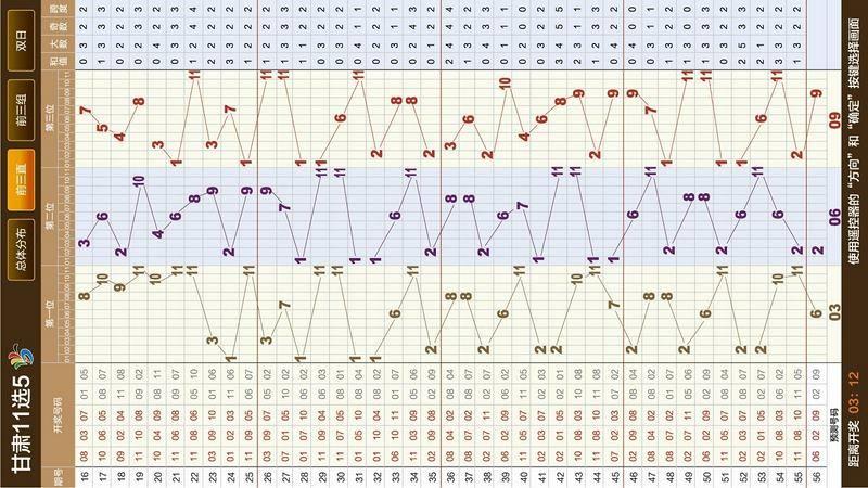 甘肃11选5电视走势图TV版